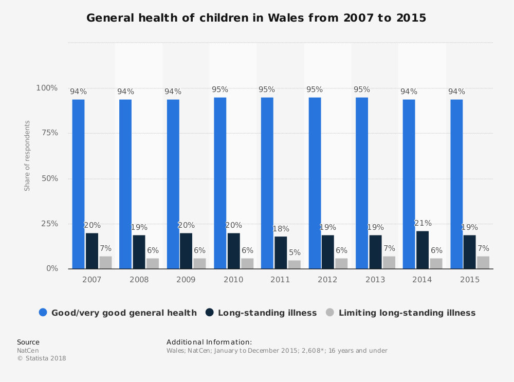 Statistic: General health of children in Wales from 2007 to 2015 | Statista