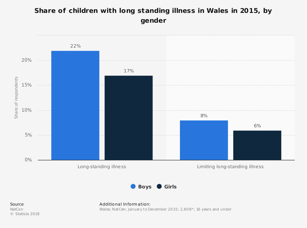 Statistic: Share of children with long standing illness in Wales in 2015, by gender | Statista