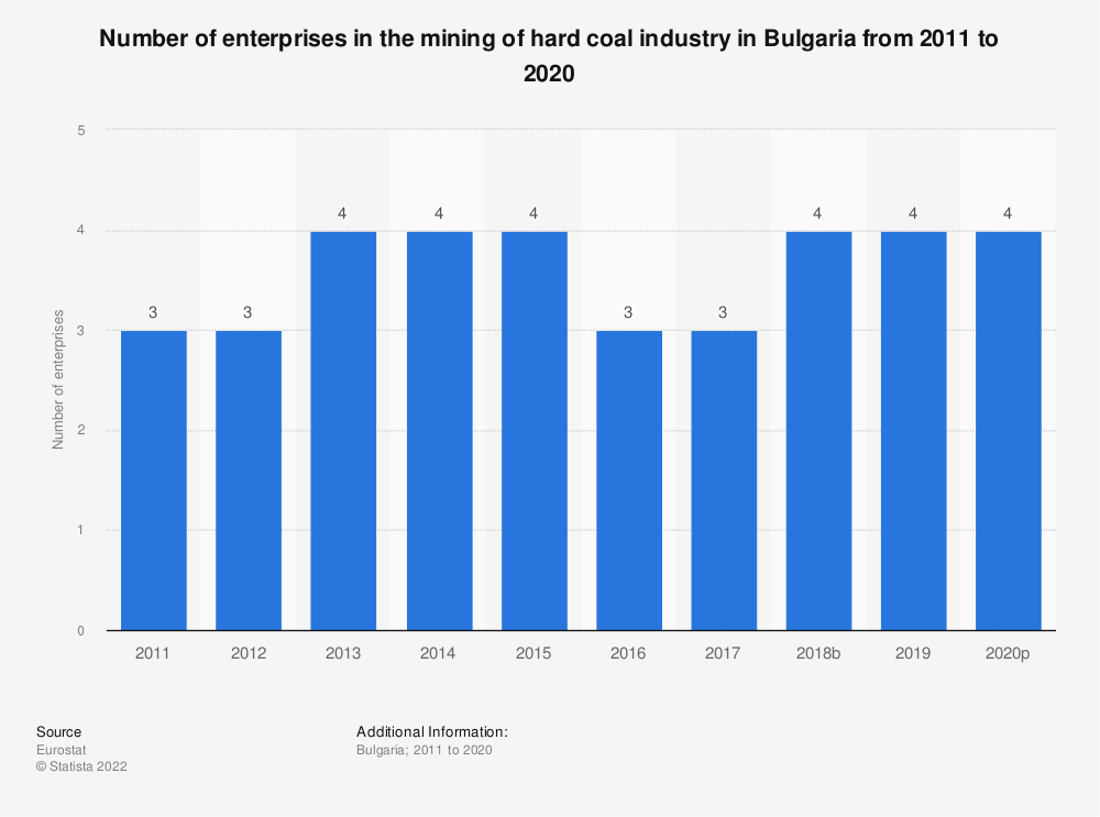 Statistic: Number of enterprises in the mining of hard coal industry in Bulgaria from 2009 to 2017 | Statista