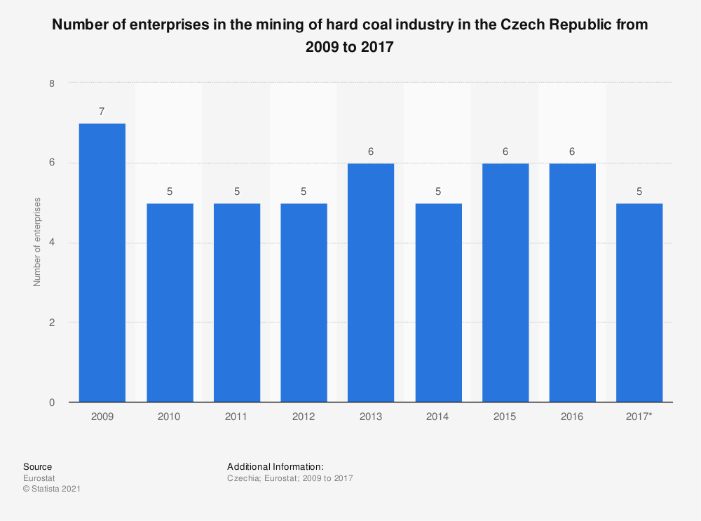 Statistic: Number of enterprises in the mining of hard coal industry in the Czech Republic from 2009 to 2017 | Statista