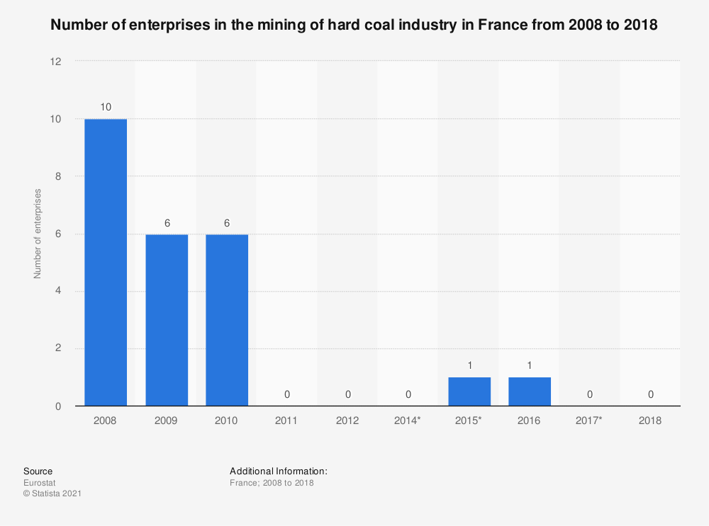 Statistic: Number of enterprises in the mining of hard coal industry in France from 2008 to 2017 | Statista