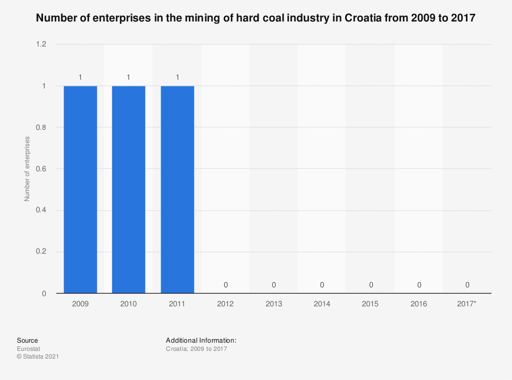 Statistic: Number of enterprises in the mining of hard coal industry in Croatia from 2009 to 2017 | Statista