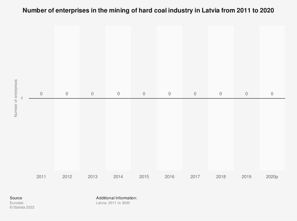 Statistic: Number of enterprises in the mining of hard coal industry in Latvia from 2008 to 2017 | Statista