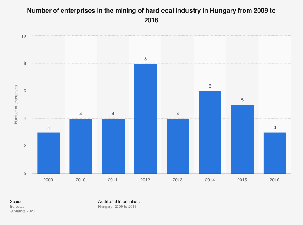 Statistic: Number of enterprises in the mining of hard coal industry in Hungary from 2009 to 2016 | Statista