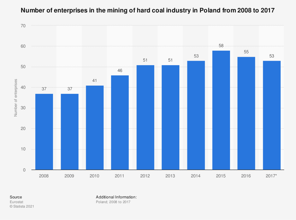 Statistic: Number of enterprises in the mining of hard coal industry in Poland from 2008 to 2017 | Statista