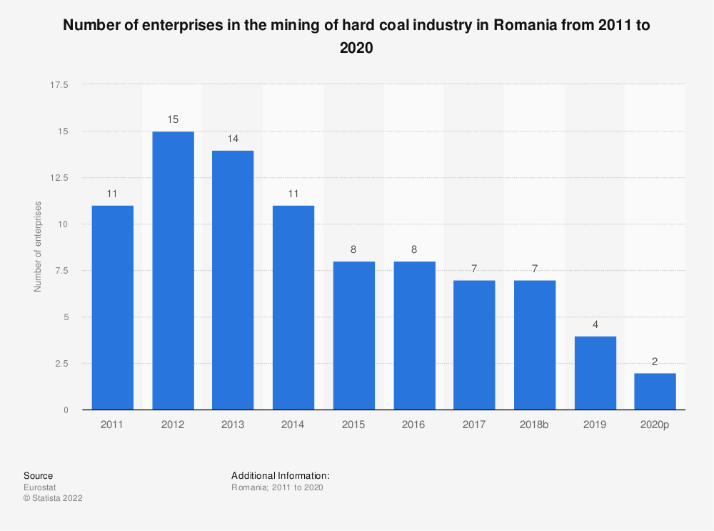 Statistic: Number of enterprises in the mining of hard coal industry in Romania from 2008 to 2017 | Statista