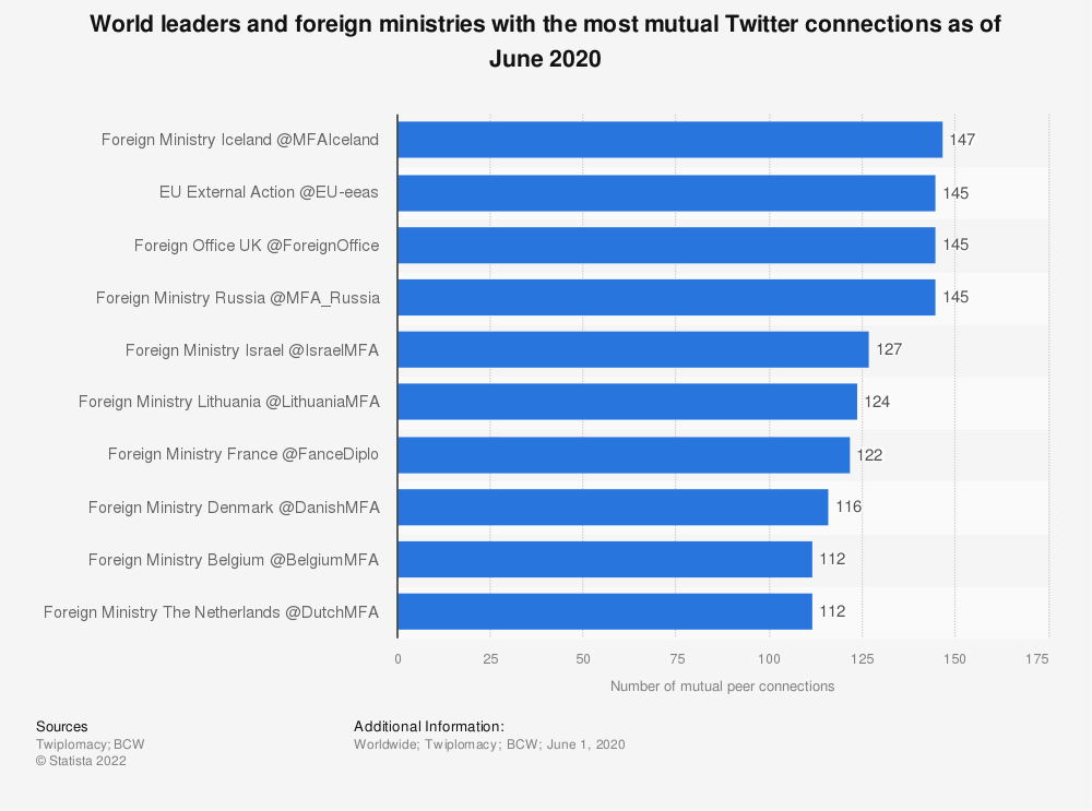 Statistic: World leaders and foreign ministries with the most mutual Twitter connections as of May 2018 | Statista