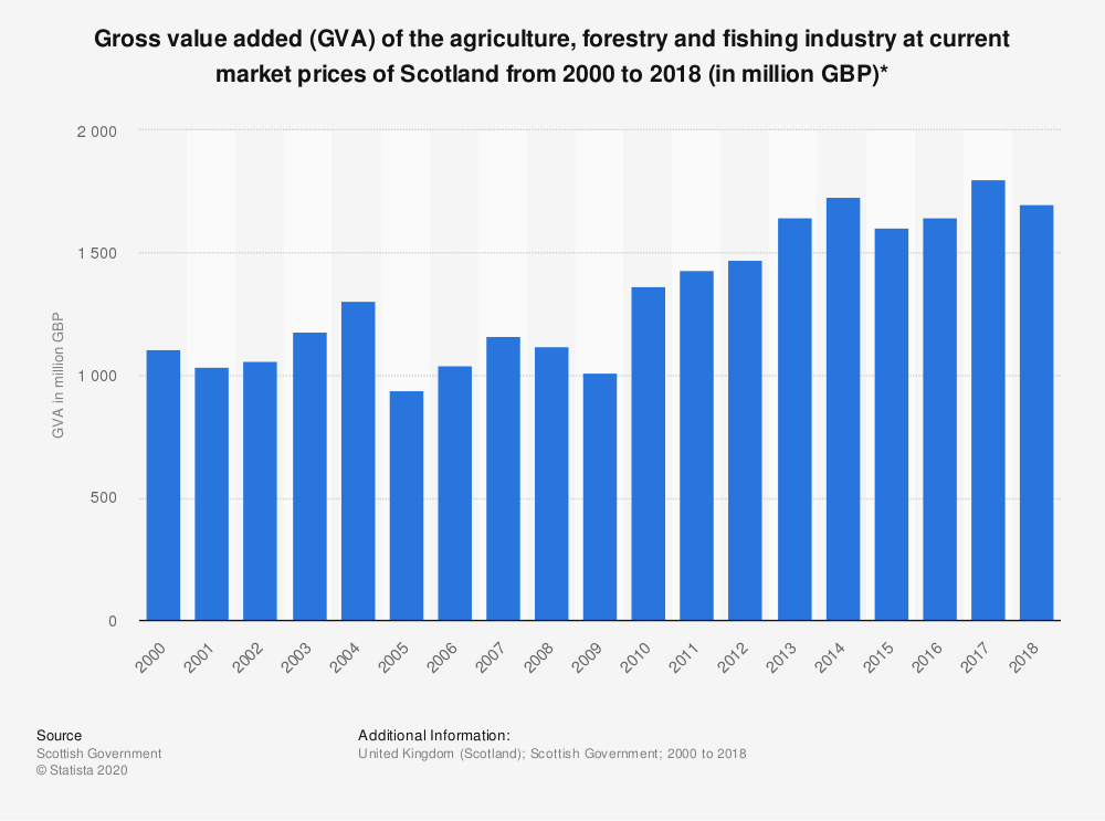 Statistic: Gross value added (GVA) of the agriculture, forestry and fishing industry at current market prices of Scotland from 2000 to 2018 (in million GBP)* | Statista