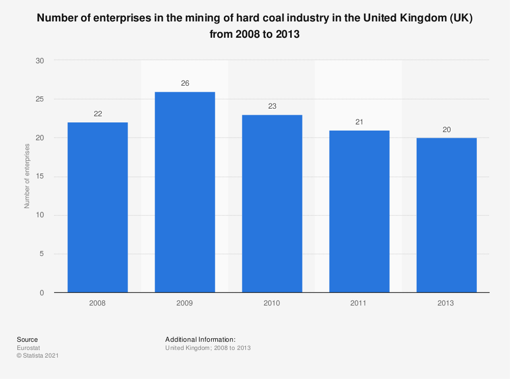 Statistic: Number of enterprises in the mining of hard coal industry in the United Kingdom (UK) from 2008 to 2013 | Statista