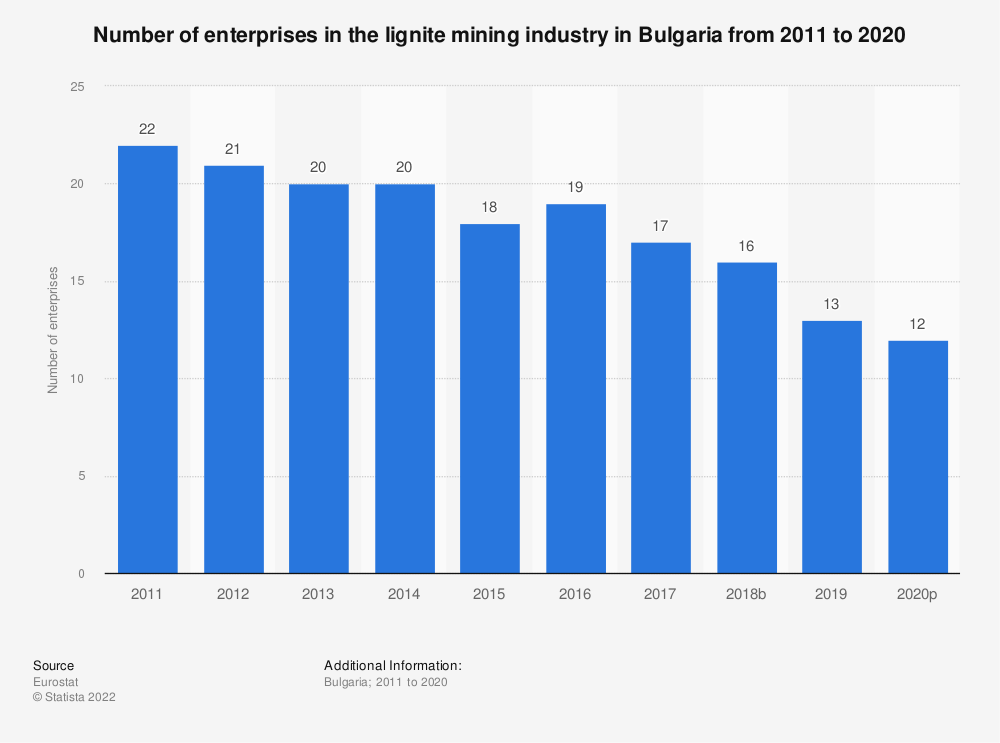 Statistic: Number of enterprises in the lignite mining industry in Bulgaria from 2009 to 2017 | Statista