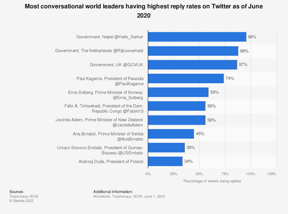 Statistic: Most conversational world leaders having highest reply rates on Twitter as of June 2020 | Statista