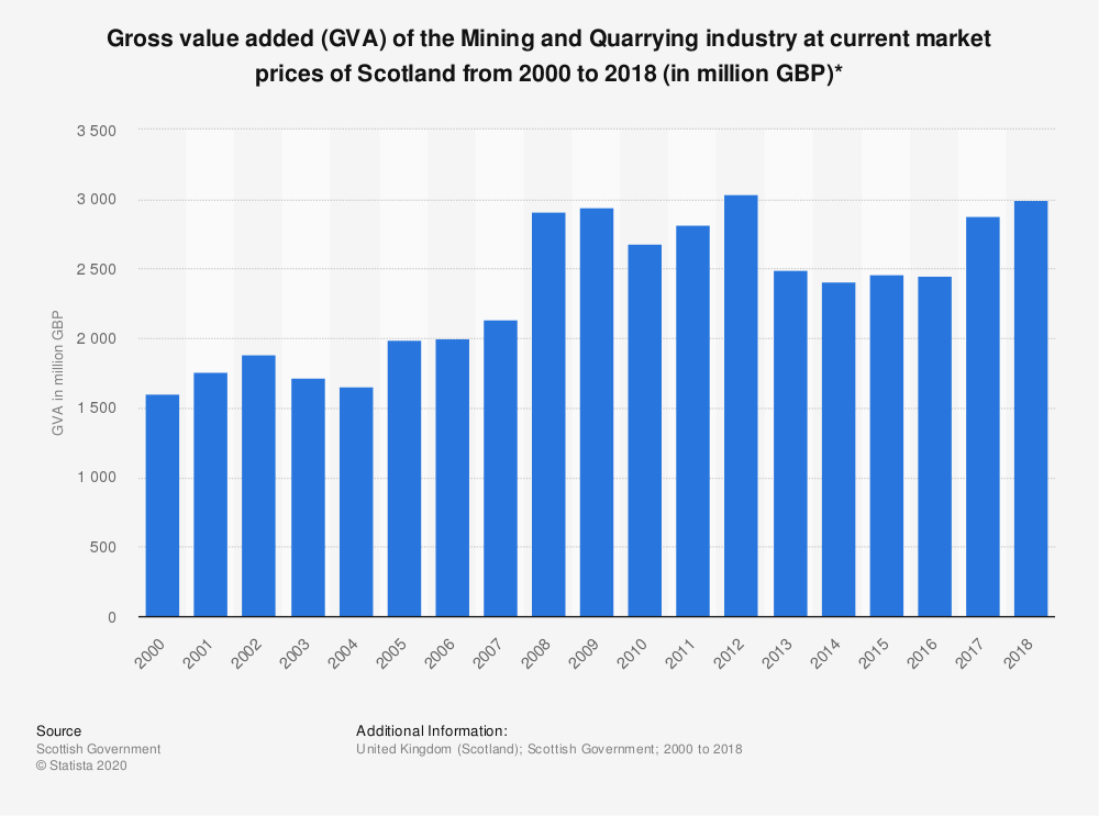 Statistic: Gross value added (GVA) of the Mining and Quarrying industry at current market prices of Scotland from 2000 to 2018 (in million GBP)* | Statista