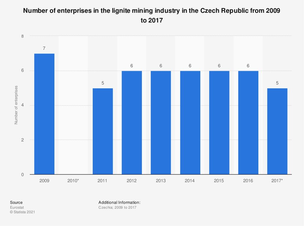 Statistic: Number of enterprises in the lignite mining industry in the Czech Republic from 2009 to 2017 | Statista