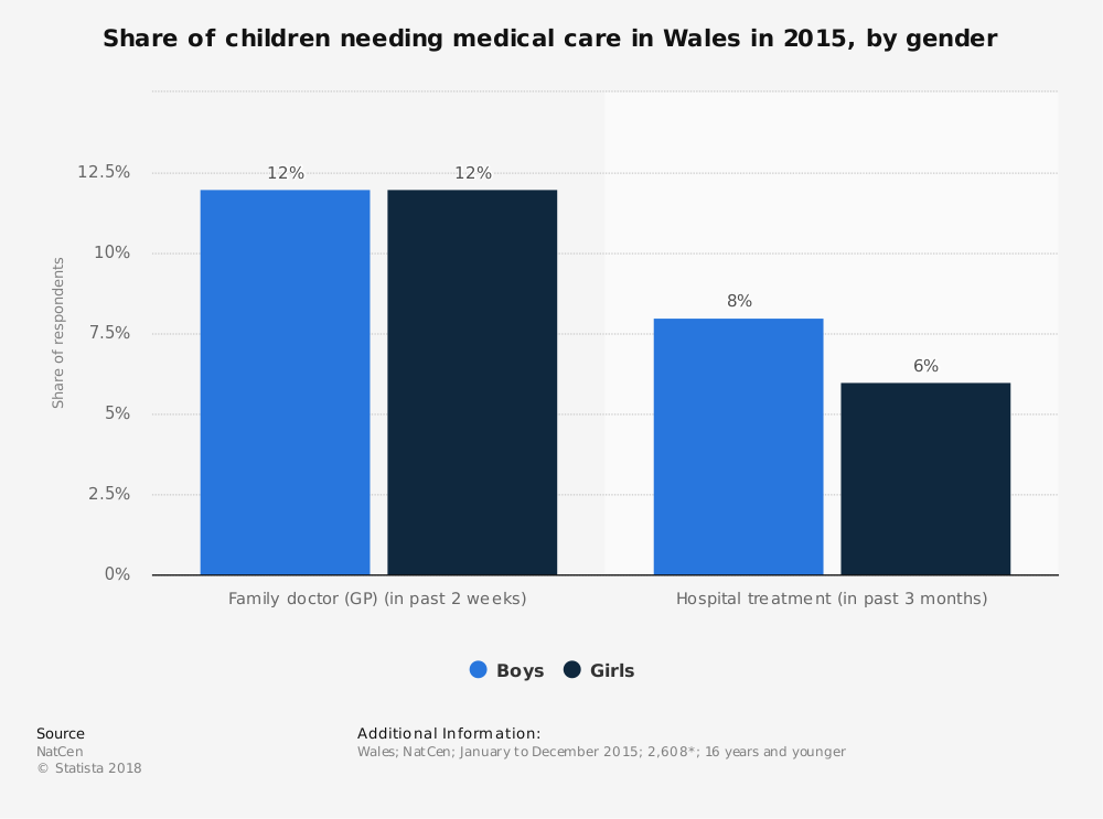 Statistic: Share of children needing medical care in Wales in 2015, by gender | Statista