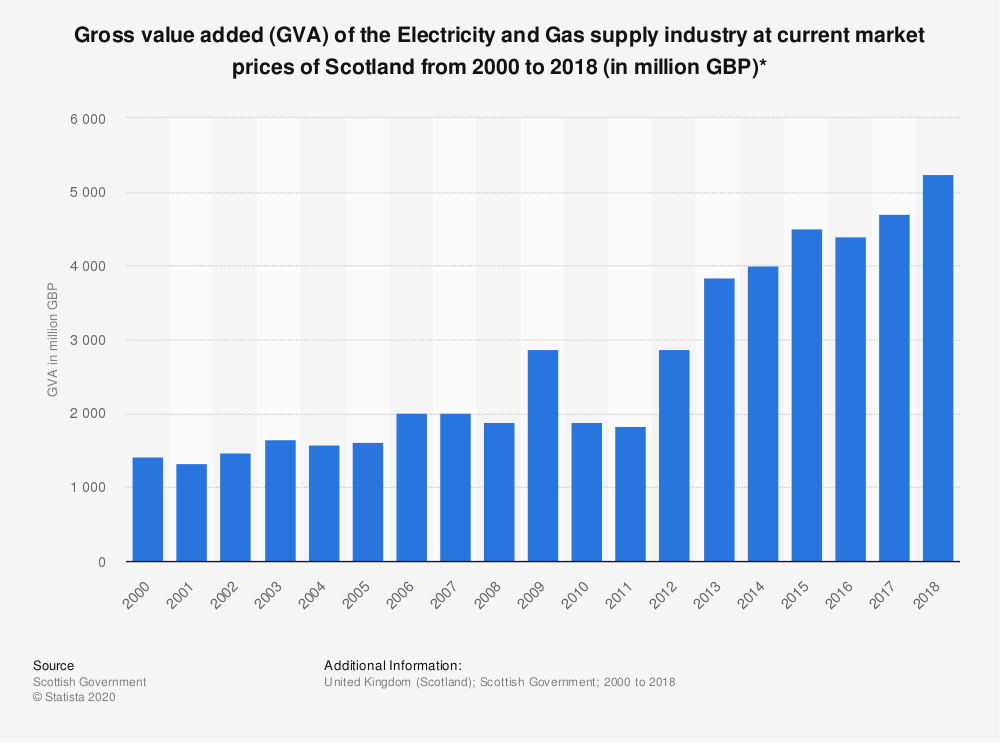 Statistic: Gross value added (GVA) of the Electricity and Gas supply industry at current market prices of Scotland from 2000 to 2018 (in million GBP)* | Statista