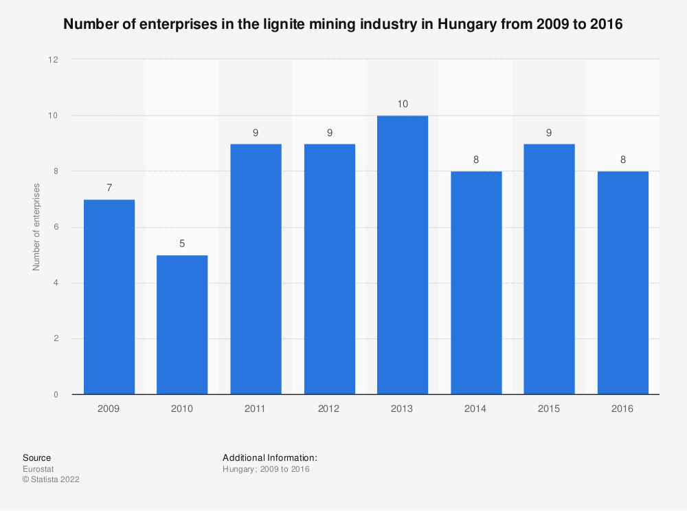Statistic: Number of enterprises in the lignite mining industry in Hungary from 2009 to 2016 | Statista