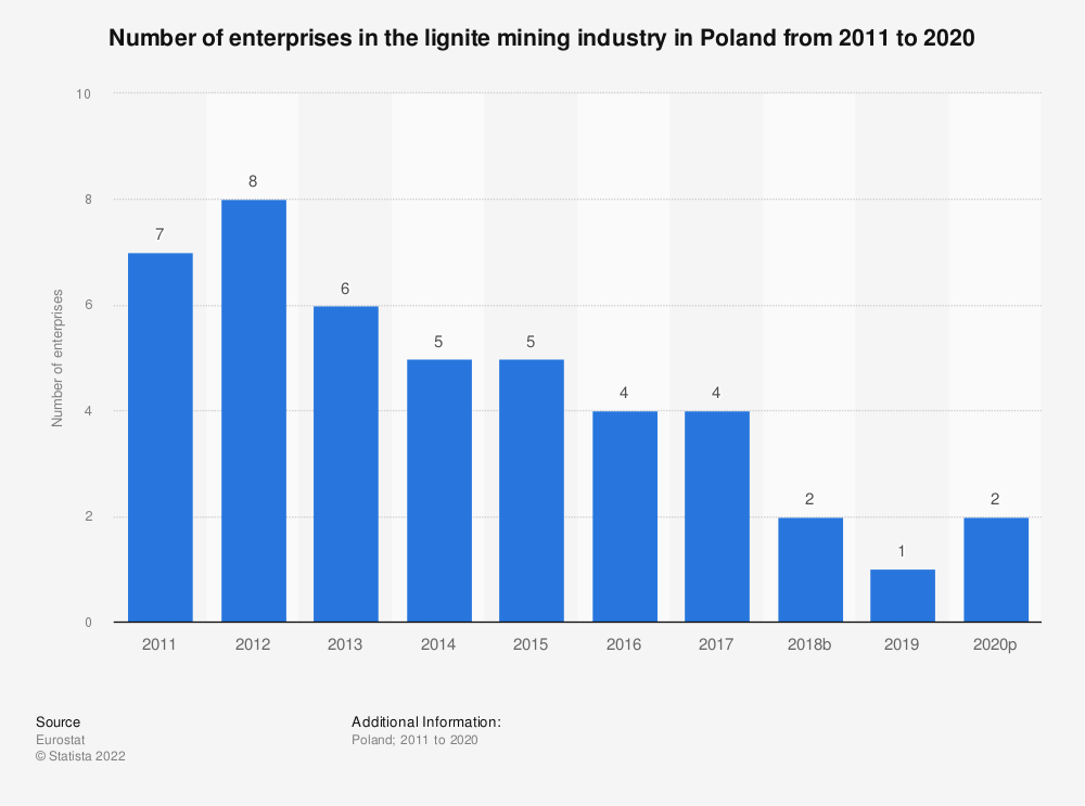 Statistic: Number of enterprises in the lignite mining industry in Poland from 2008 to 2017 | Statista