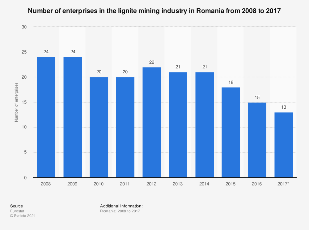 Statistic: Number of enterprises in the lignite mining industry in Romania from 2008 to 2017 | Statista