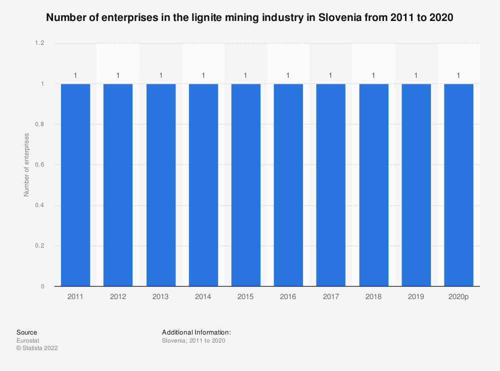 Statistic: Number of enterprises in the lignite mining industry in Slovenia from 2008 to 2017 | Statista