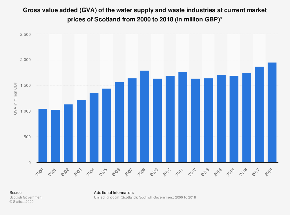 Statistic: Gross value added (GVA) of the water supply and waste industries at current market prices of Scotland from 2000 to 2017 (in million GBP)* | Statista