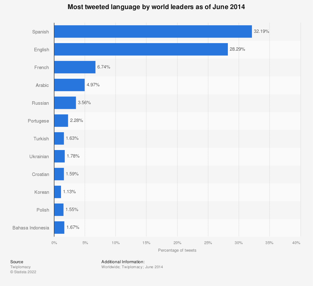Statistic: Most tweeted language by world leaders as of June 2014 | Statista