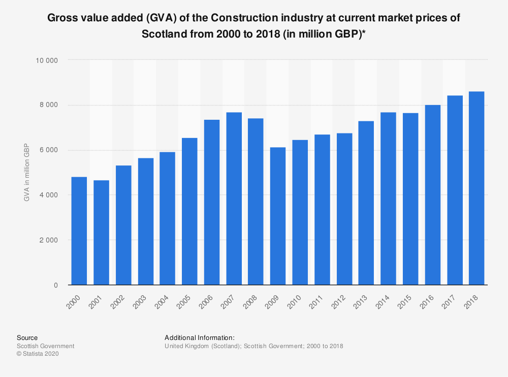 Statistic: Gross value added (GVA) of the Construction industry at current market prices of Scotland from 2000 to 2018 (in million GBP)* | Statista