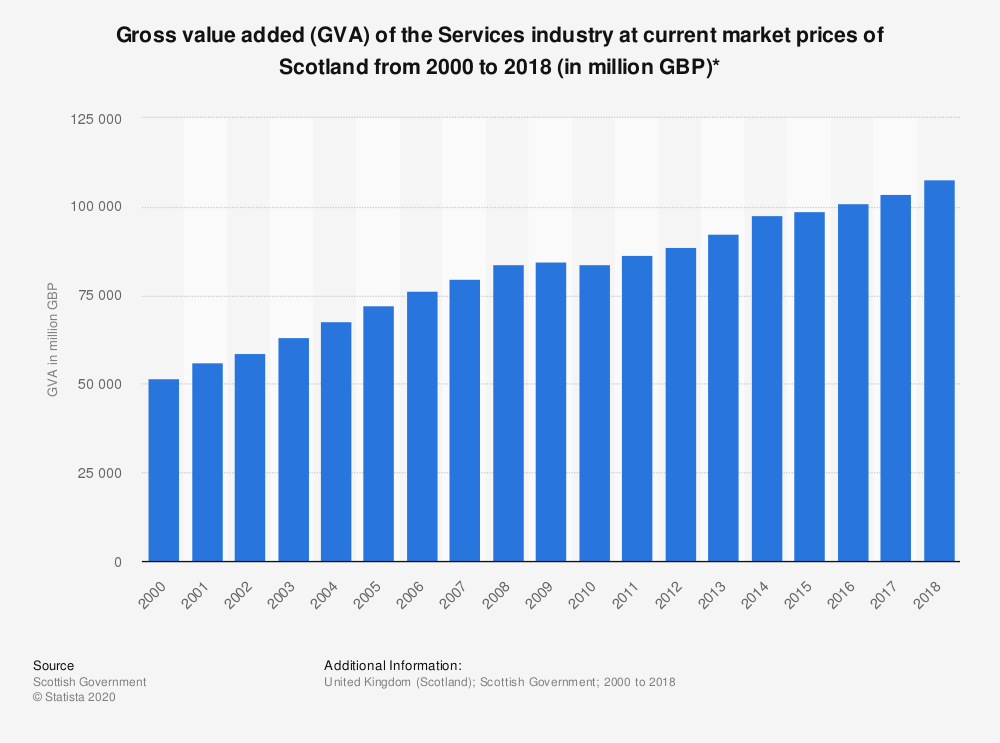 Statistic: Gross value added (GVA) of the Services industry at current market prices of Scotland from 2000 to 2017 (in million GBP)* | Statista