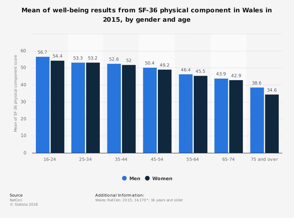Statistic: Mean of well-being results from SF-36 physical component in Wales in 2015, by gender and age | Statista