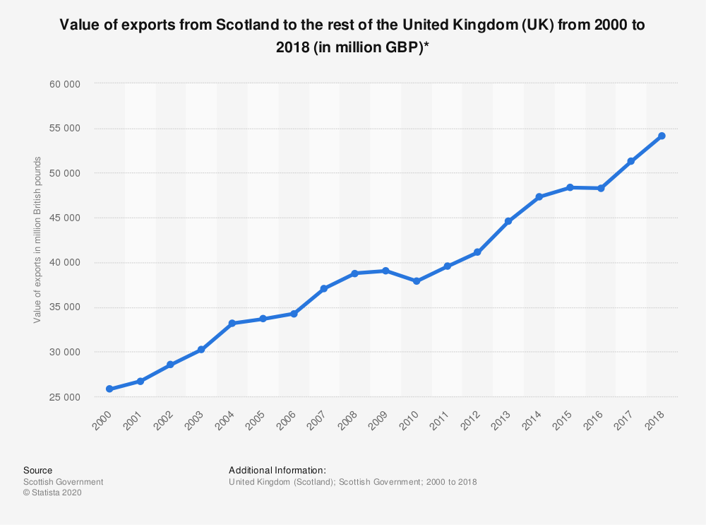 Statistic: Value of exports from Scotland to the rest of the United Kingdom (UK) from 2000 to 2017 (in million GBP)* | Statista