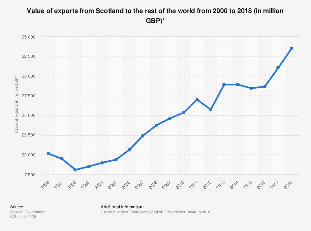 Statistic: Value of exports from Scotland to the rest of the world from 2000 to 2018 (in million GBP)* | Statista