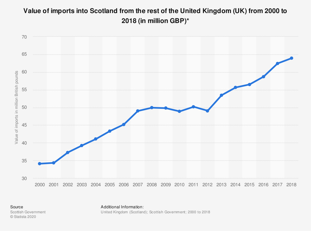 Statistic: Value of imports into Scotland from the rest of the United Kingdom (UK) from 2000 to 2017 (in million GBP)* | Statista