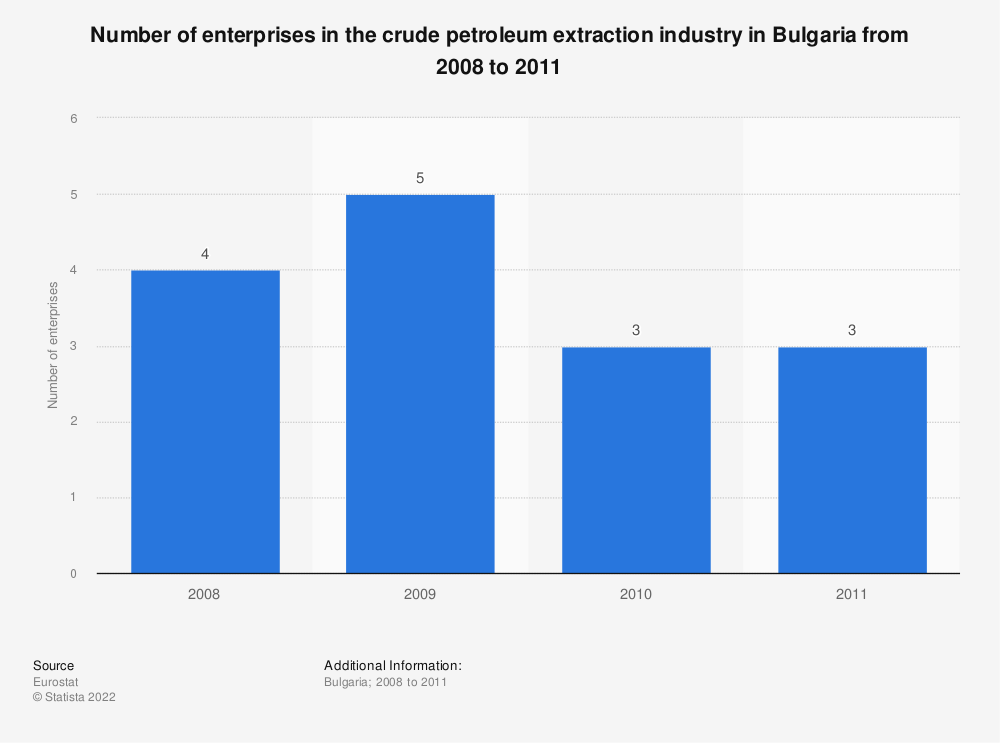 Statistic: Number of enterprises in the crude petroleum extraction industry in Bulgaria from 2008 to 2011 | Statista