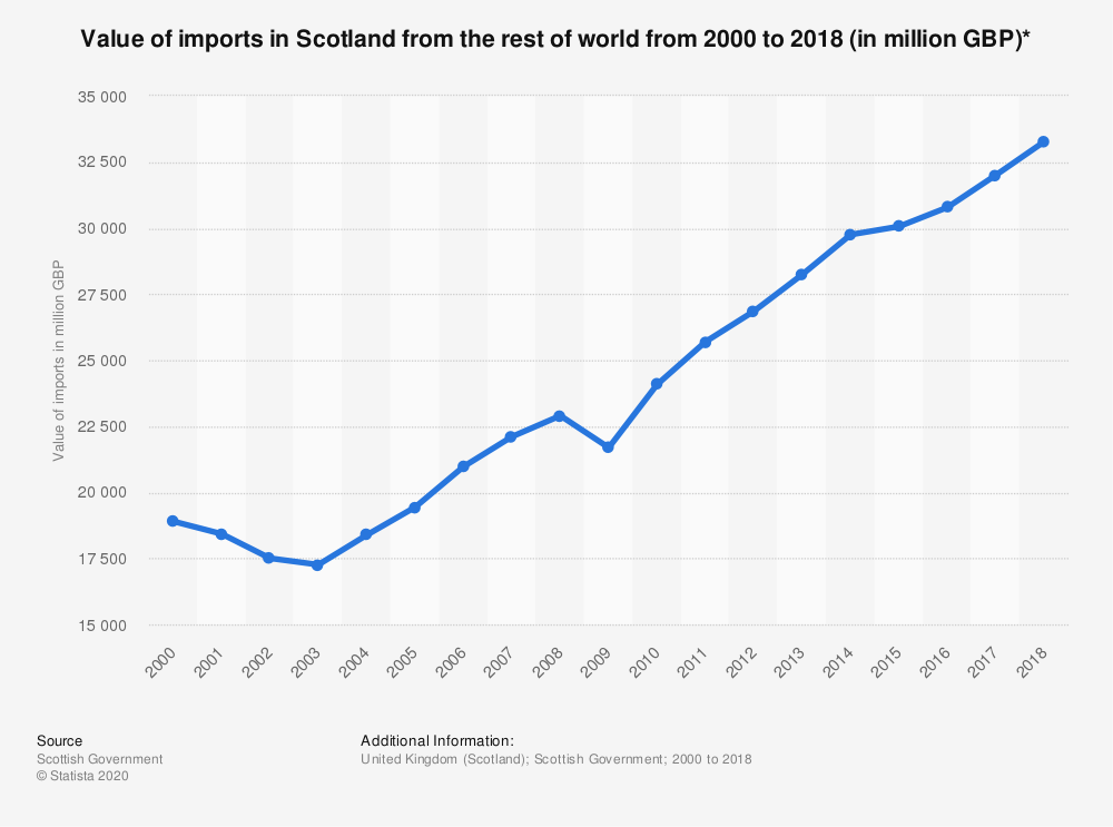 Statistic: Value of imports in Scotland from the rest of world  from 2000 to 2018 (in million GBP)* | Statista