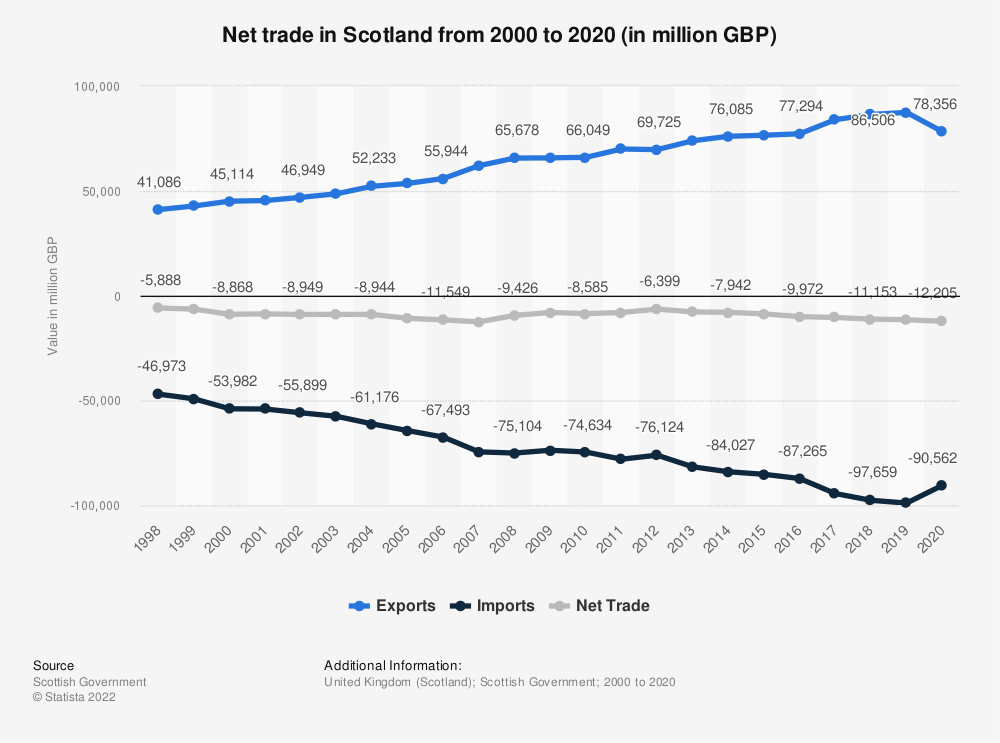 Statistic: Total value of imports into Scotland from 2000 to 2018 (in million GBP)* | Statista