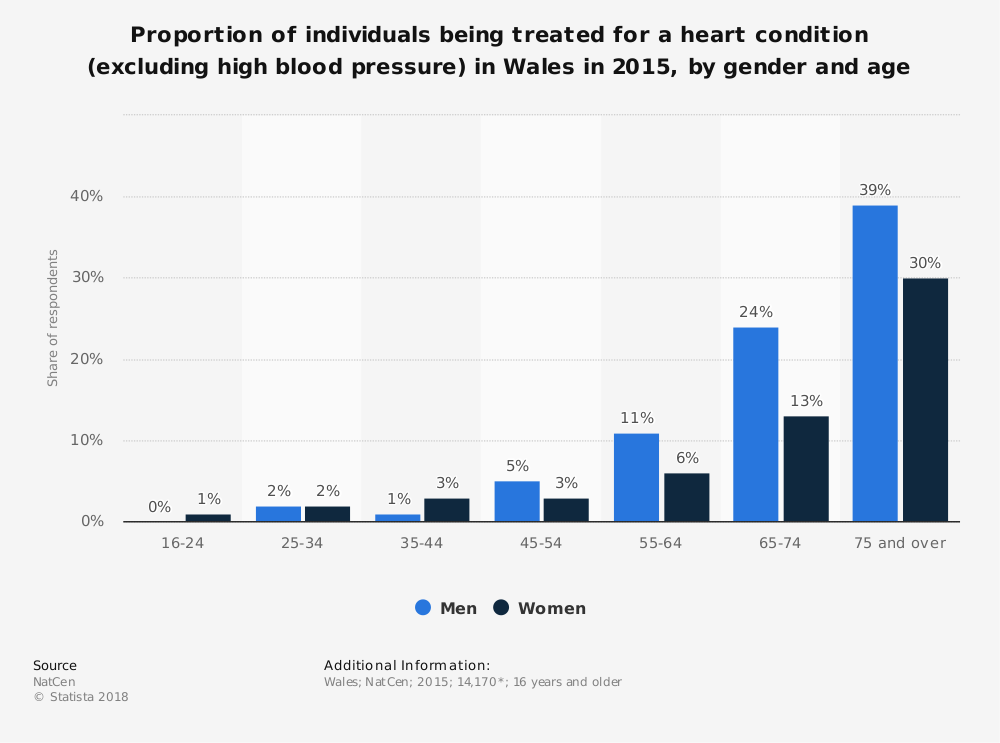 Statistic: Proportion of individuals being treated for a heart condition (excluding high blood pressure) in Wales in 2015, by gender and age | Statista