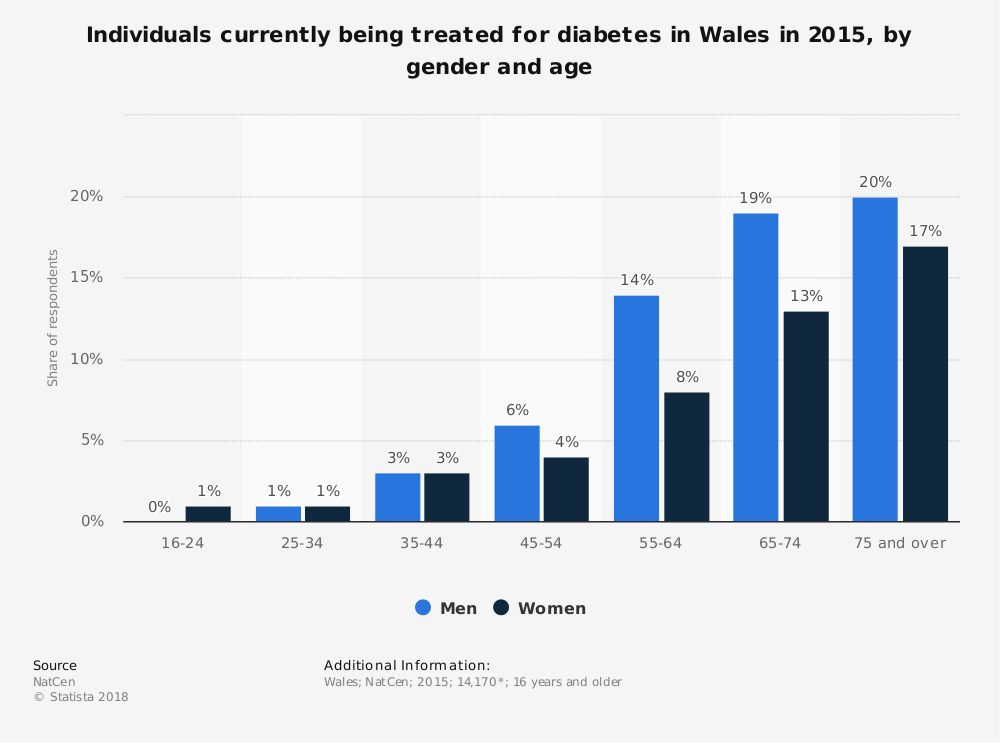 Statistic: Individuals currently being treated for diabetes in Wales in 2015, by gender and age | Statista
