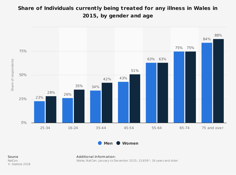 Statistic: Share of Individuals currently being treated for any illness in Wales in 2015, by gender and age | Statista