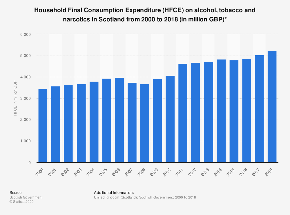 Statistic: Household Final Consumption Expenditure (HFCE) on alcohol, tobacco and narcotics in Scotland from 2000 to 2018 (in million GBP)* | Statista