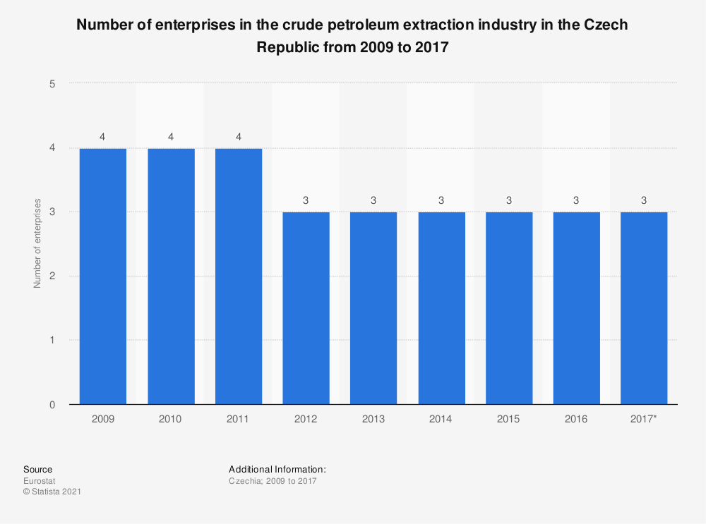 Statistic: Number of enterprises in the crude petroleum extraction industry in the Czech Republic from 2009 to 2017 | Statista