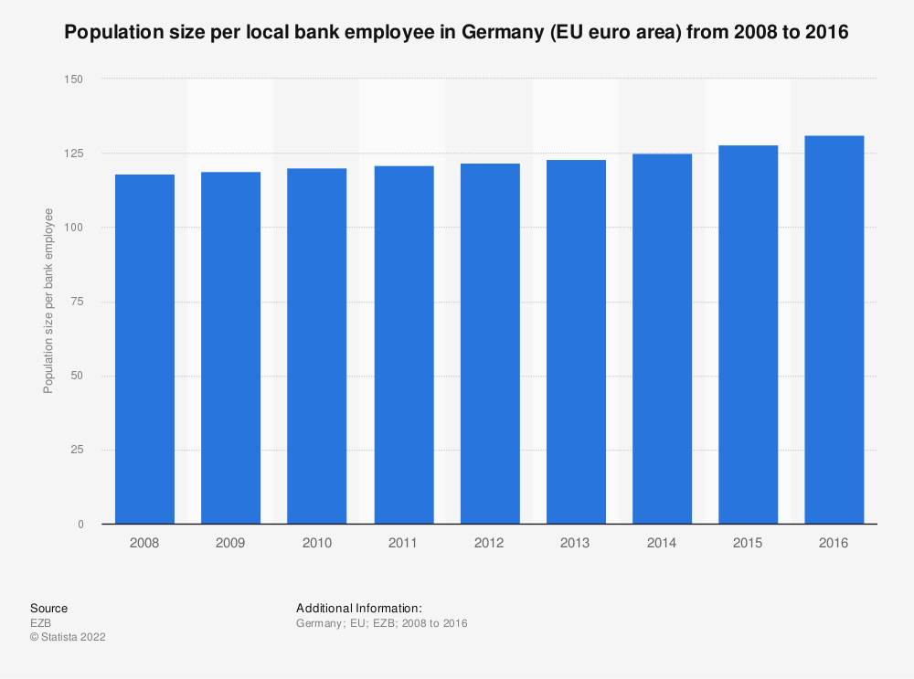 Statistic: Population size per local bank employee in Germany (EU euro area) from 2008 to 2016 | Statista