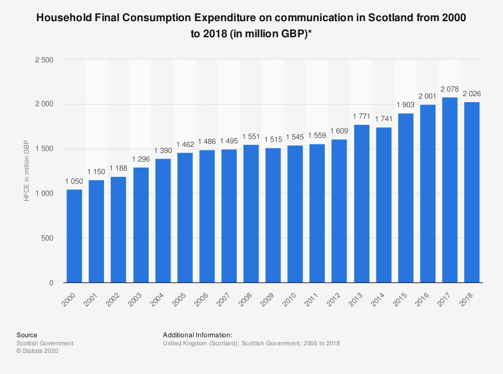 Statistic: Household Final Consumption Expenditure on communication in Scotland from 2000 to 2018 (in million GBP)* | Statista
