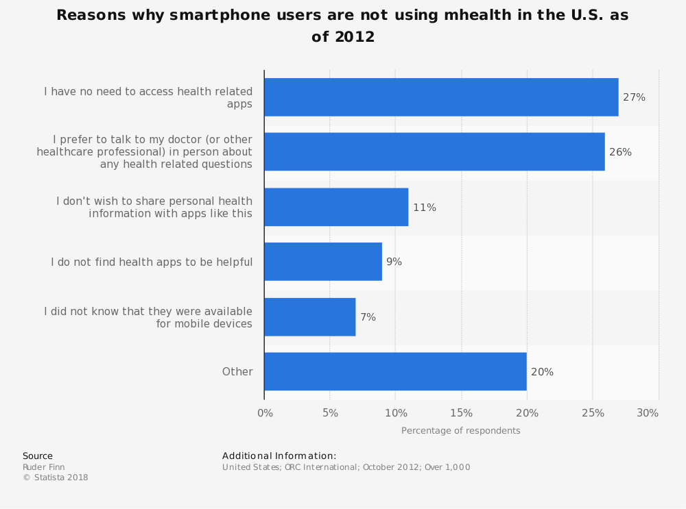 Statistic: Reasons why smartphone users are not using mhealth in the U.S. as of 2012 | Statista