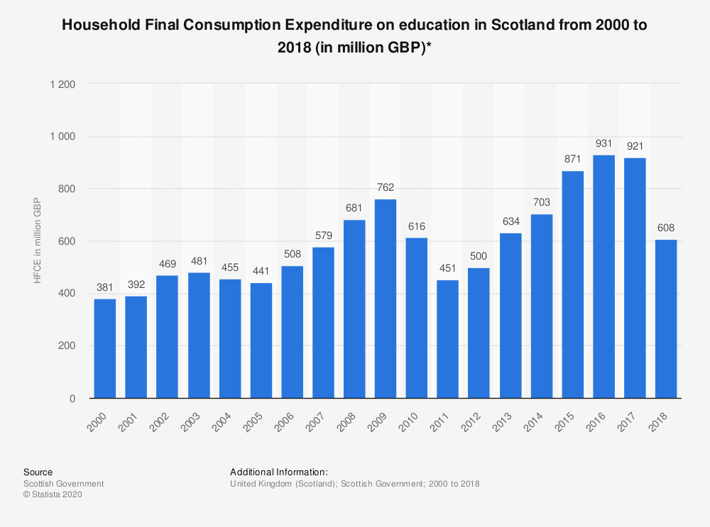 Statistic: Household Final Consumption Expenditure on education in Scotland from 2000 to 2018 (in million GBP)* | Statista