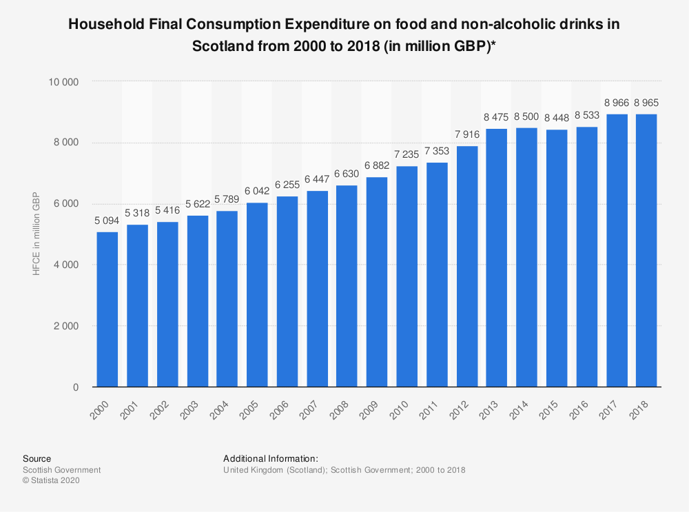 Statistic: Household Final Consumption Expenditure on food and non-alcoholic drinks in Scotland from 2000 to 2018 (in million GBP)* | Statista