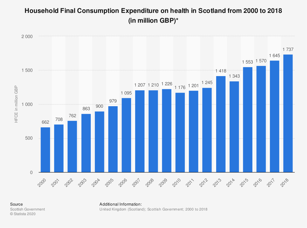 Statistic: Household Final Consumption Expenditure on health in Scotland from 2000 to 2018 (in million GBP)* | Statista