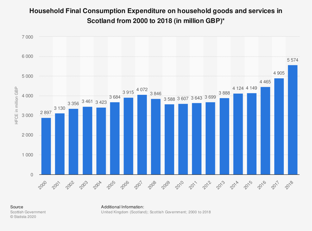 Statistic: Household Final Consumption Expenditure on household goods and services in Scotland from 2000 to 2018 (in million GBP)* | Statista