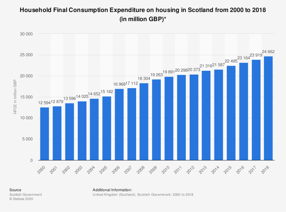 Statistic: Household Final Consumption Expenditure on housing in Scotland from 2000 to 2018 (in million GBP)* | Statista