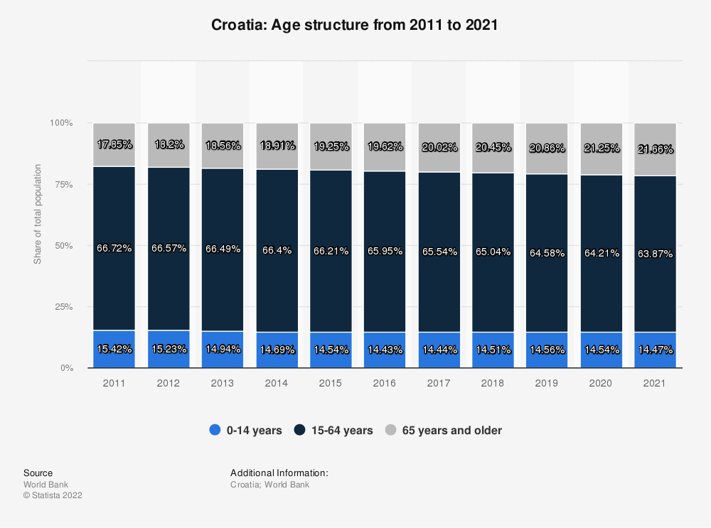 Statistic: Croatia: Age structure from 2007 to 2017 | Statista