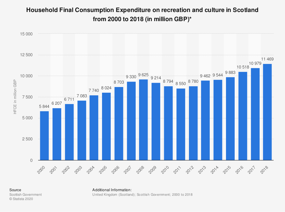 Statistic: Household Final Consumption Expenditure on recreation and culture in Scotland from 2000 to 2017 (in million GBP)* | Statista