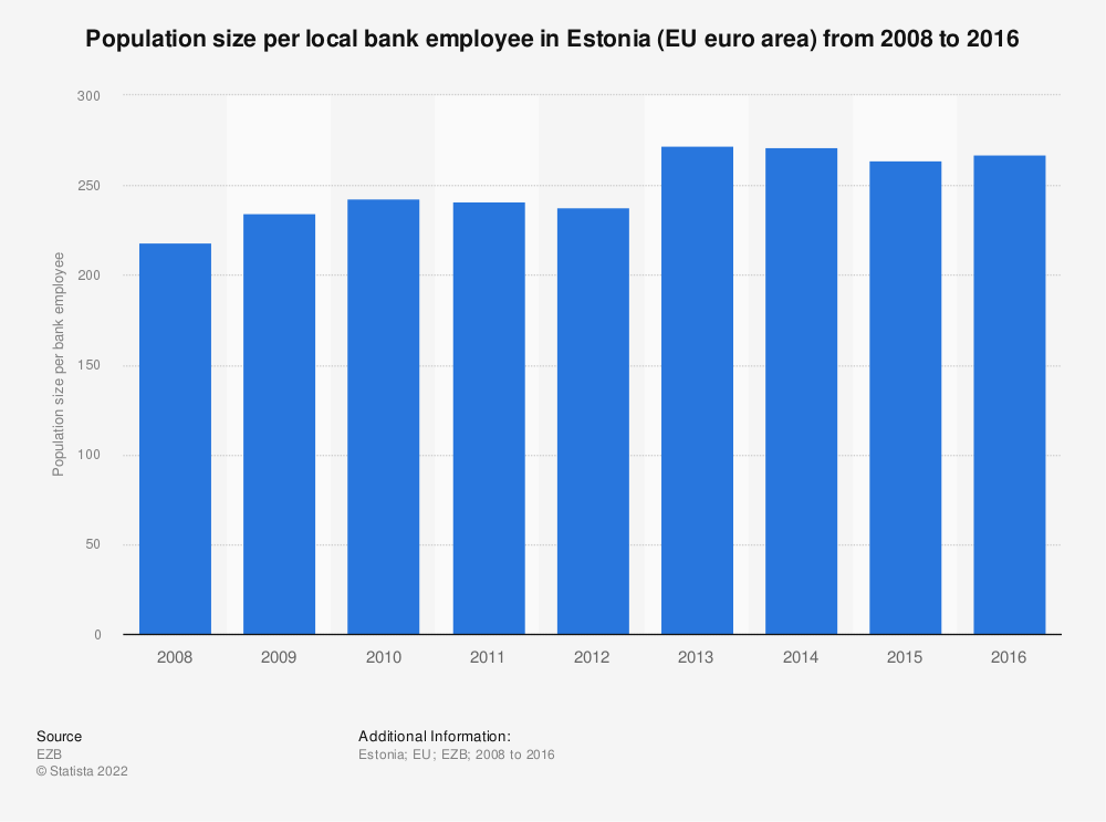Statistic: Population size per local bank employee in Estonia (EU euro area) from 2008 to 2016 | Statista